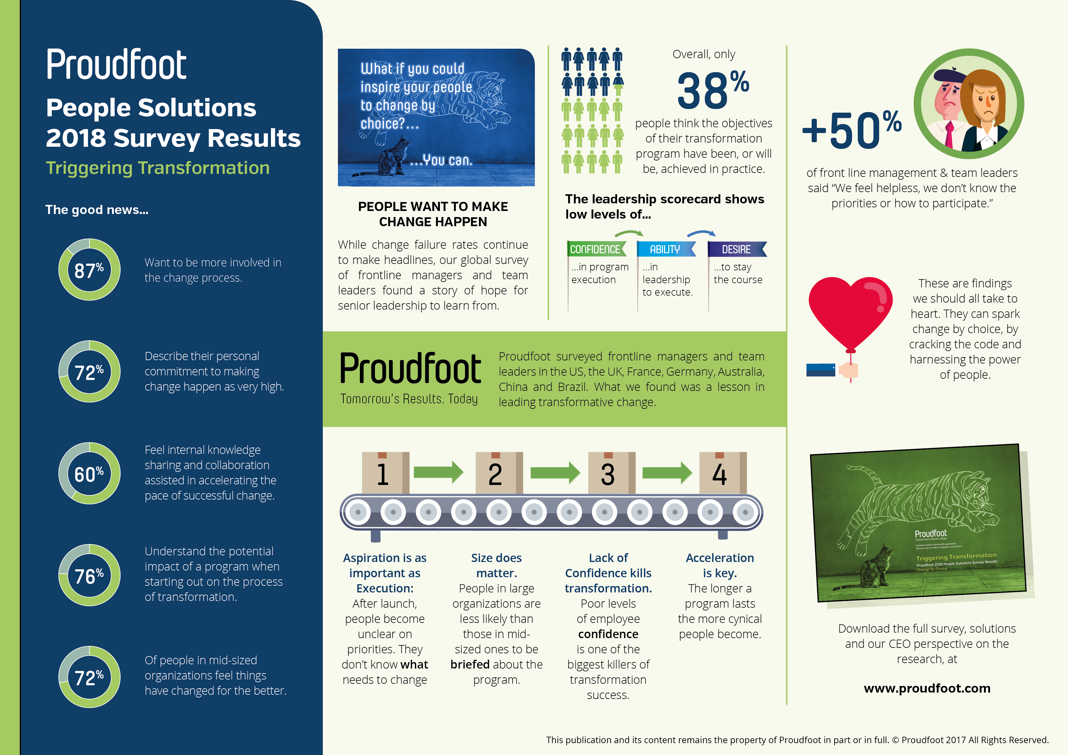 proudfoot-2018-people-solutions-survey-results-triggering-transformation.png