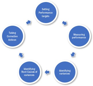 Blog Diagram 2